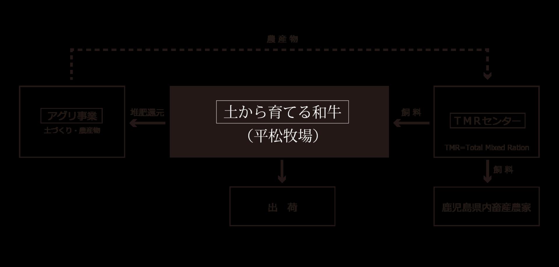 循環図1-02